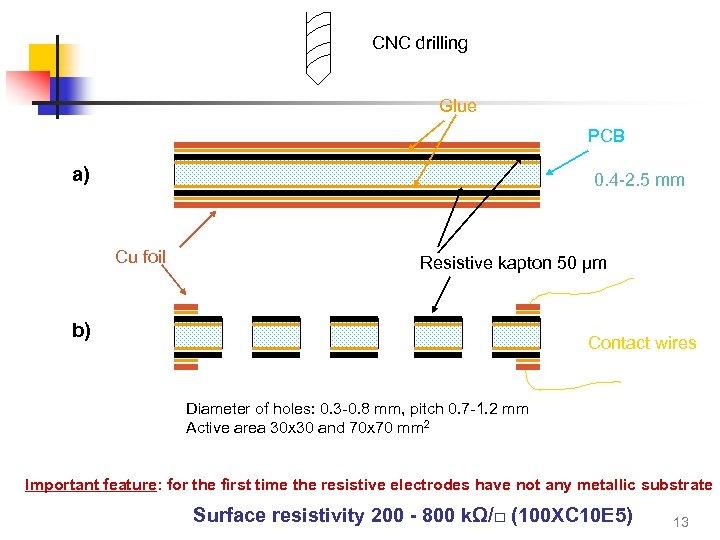 CNC drilling Glue PCB a) 0. 4 -2. 5 mm Cu foil Resistive kapton