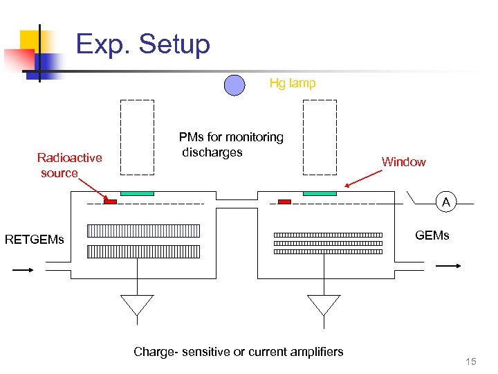 Exp. Setup Hg lamp Radioactive source PMs for monitoring discharges Window A GEMs RETGEMs