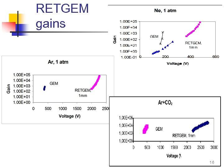 RETGEM gains 16