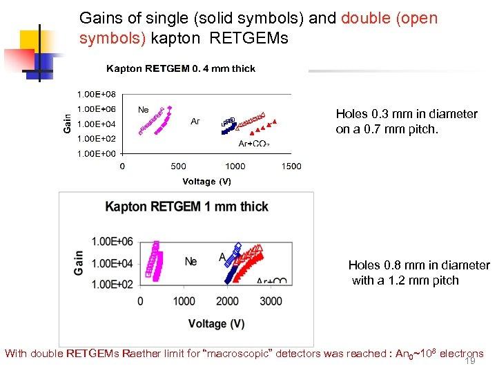 Gains of single (solid symbols) and double (open symbols) kapton RETGEMs Holes 0. 3