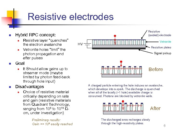 "Resistive electrodes n Hybrid RPC concept: n n n Resistive layer ""quenches"" the electron"