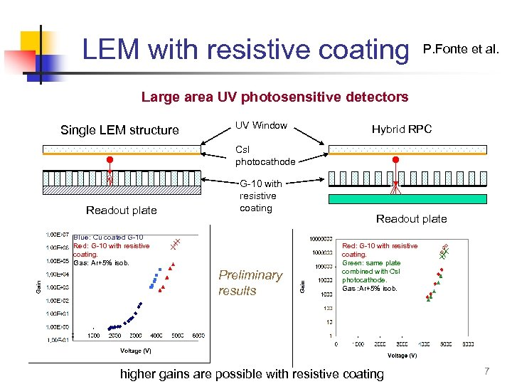 LEM with resistive coating P. Fonte et al. Large area UV photosensitive detectors Single