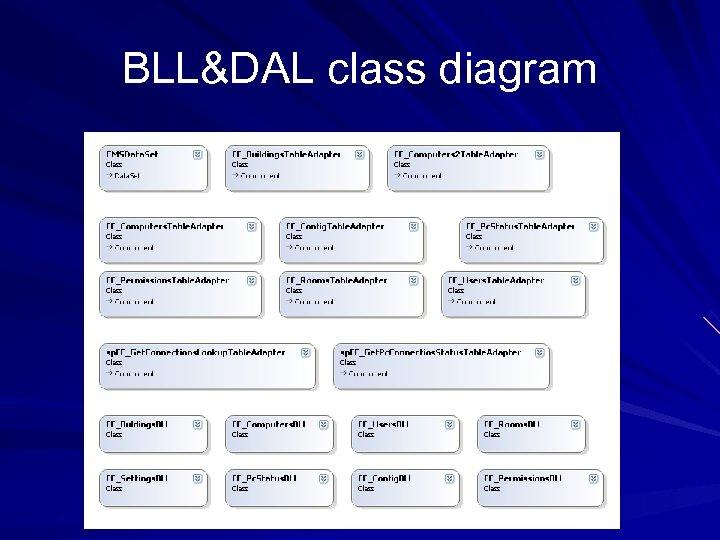BLL&DAL class diagram