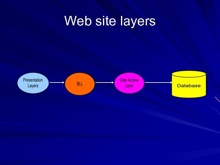 Web site layers