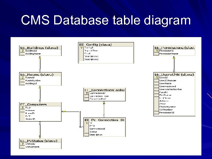 CMS Database table diagram