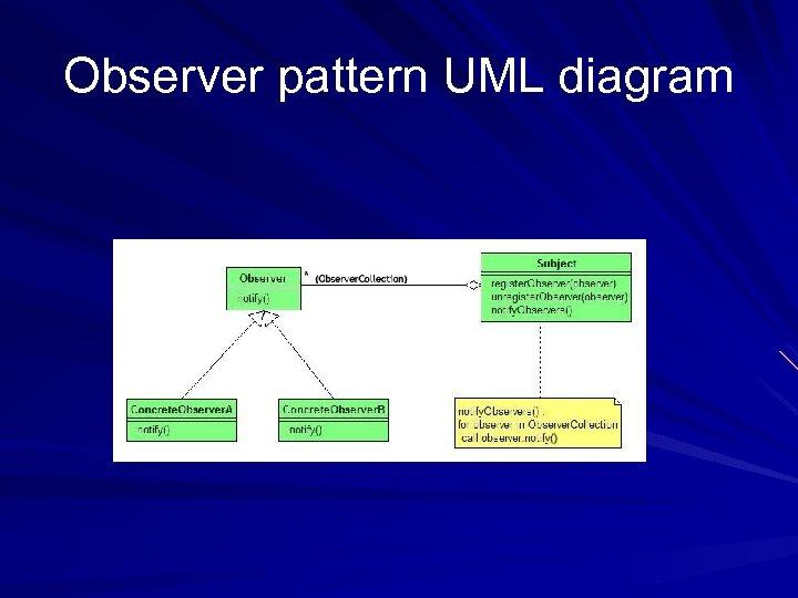 Observer pattern UML diagram