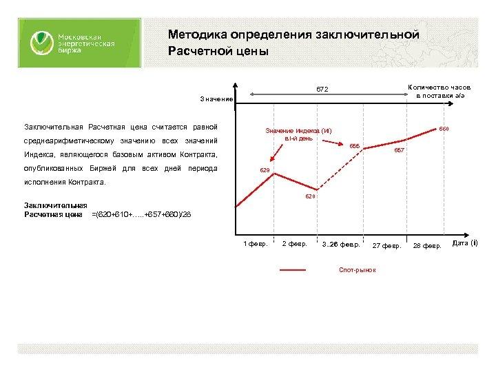 Методика определения заключительной Расчетной цены Количество часов в поставки э/э 672 Значение Заключительная Расчетная