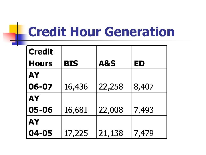 Credit Hour Generation Credit Hours AY 06 -07 AY 05 -06 AY 04 -05