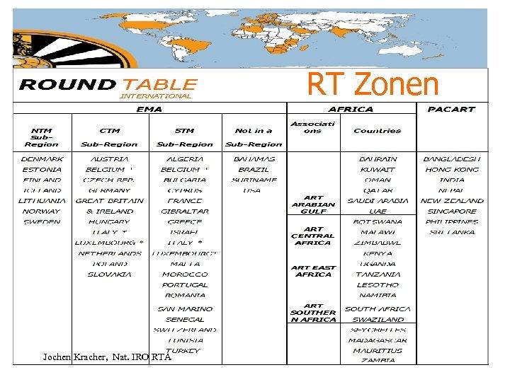 RT Zonen Jochen Kracher, Nat. IRO RTA