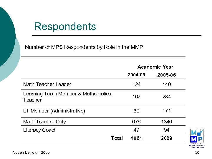 Respondents Number of MPS Respondents by Role in the MMP Academic Year 2004 -05