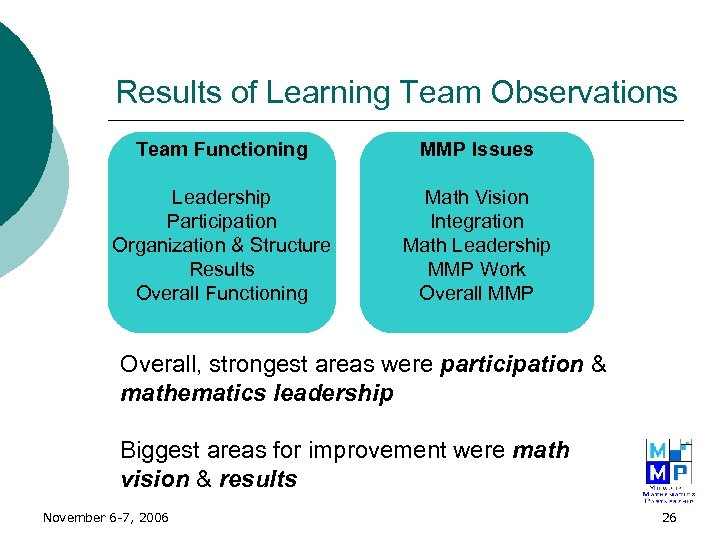 Results of Learning Team Observations Team Functioning MMP Issues Leadership Participation Organization & Structure
