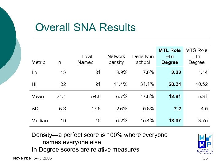 Overall SNA Results Metric n Total Named Network density Density in school MTL Role
