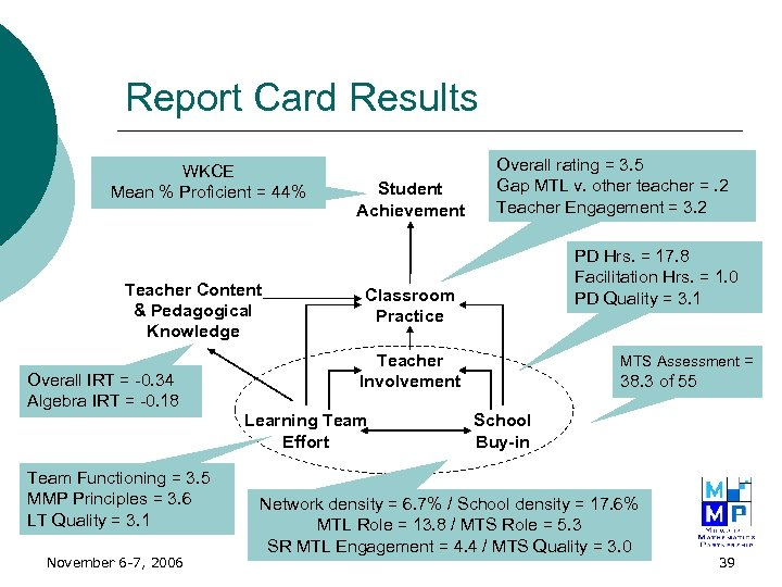 Report Card Results WKCE Mean % Proficient = 44% Teacher Content & Pedagogical Knowledge