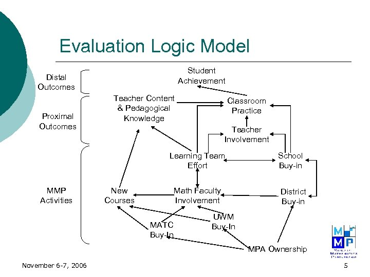 Evaluation Logic Model Student Achievement Distal Outcomes Proximal Outcomes Teacher Content & Pedagogical Knowledge