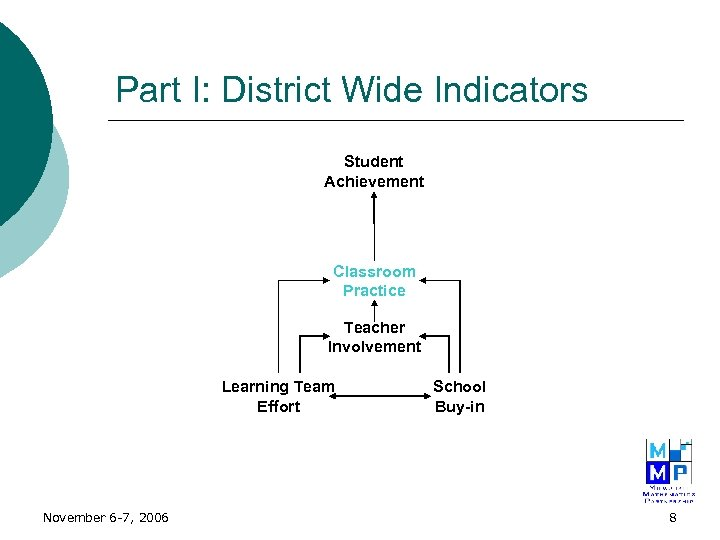 Part I: District Wide Indicators Student Achievement Classroom Practice Teacher Involvement Learning Team Effort