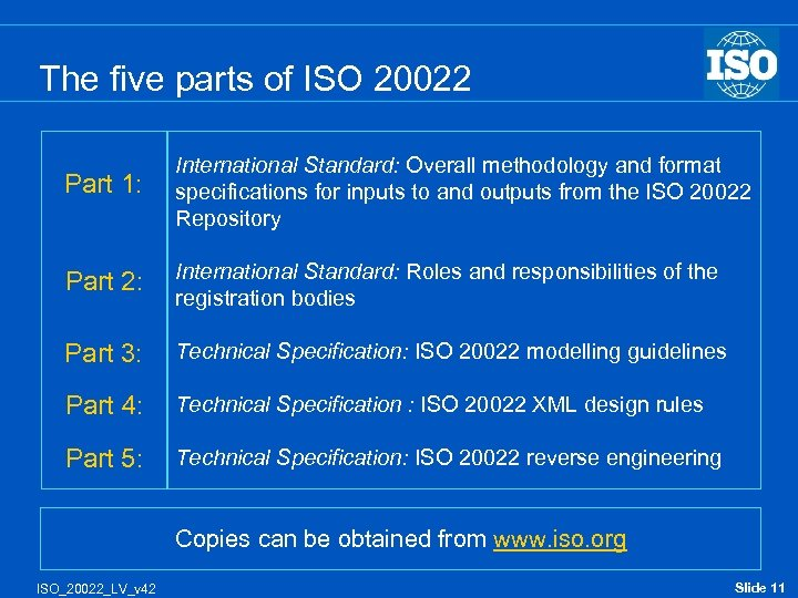 The five parts of ISO 20022 Part 1: International Standard: Overall methodology and format