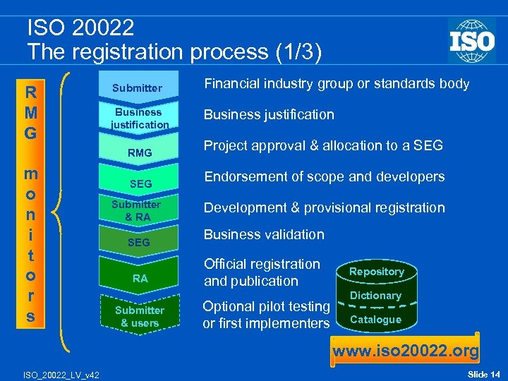 ISO 20022 The registration process (1/3) R M G Submitter Financial industry group or