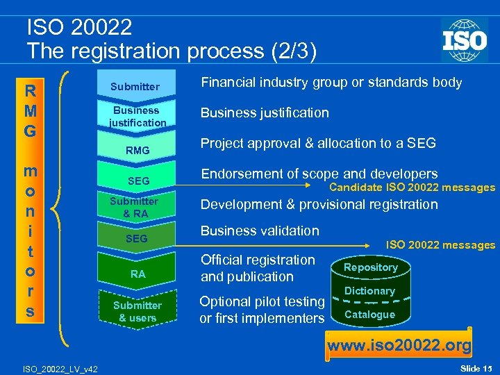ISO 20022 The registration process (2/3) R M G Submitter Financial industry group or