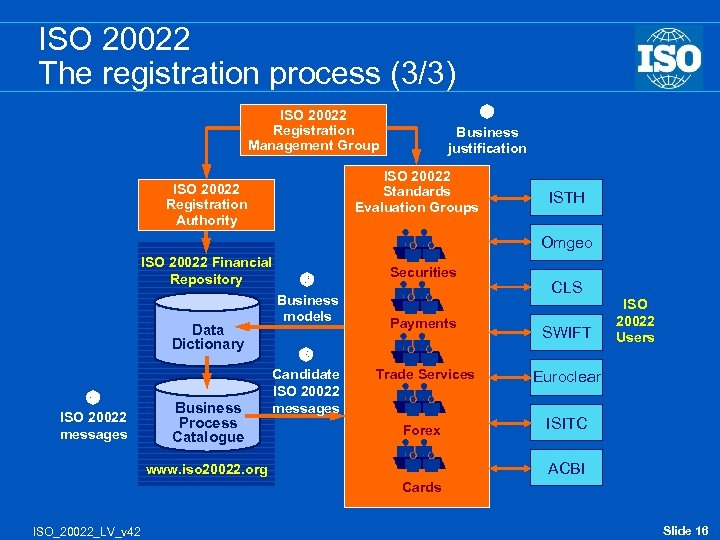 ISO 20022 The registration process (3/3) ISO 20022 Registration Management Group Business justification ISO