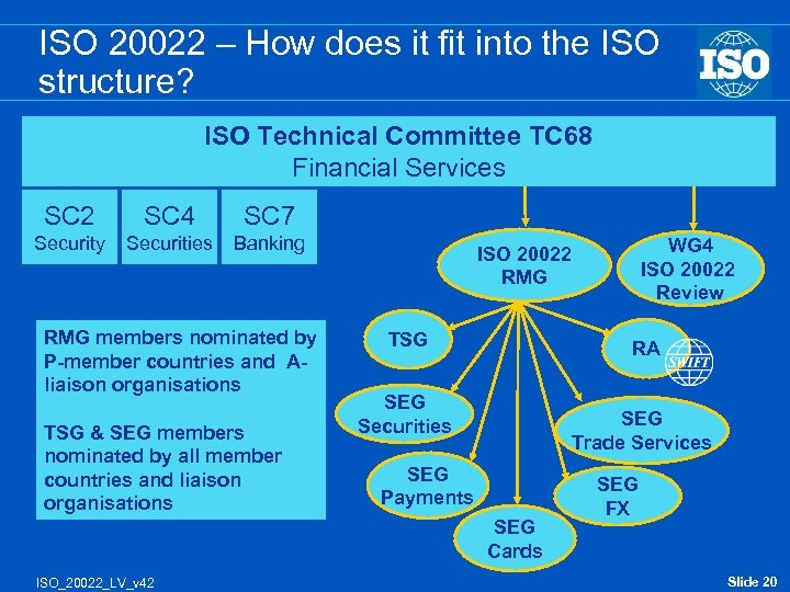 ISO 20022 – How does it fit into the ISO structure? ISO Technical Committee