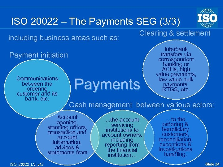 ISO 20022 – The Payments SEG (3/3) including business areas such as: Clearing &