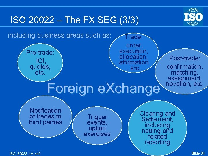 ISO 20022 – The FX SEG (3/3) including business areas such as: Pre-trade: IOI,