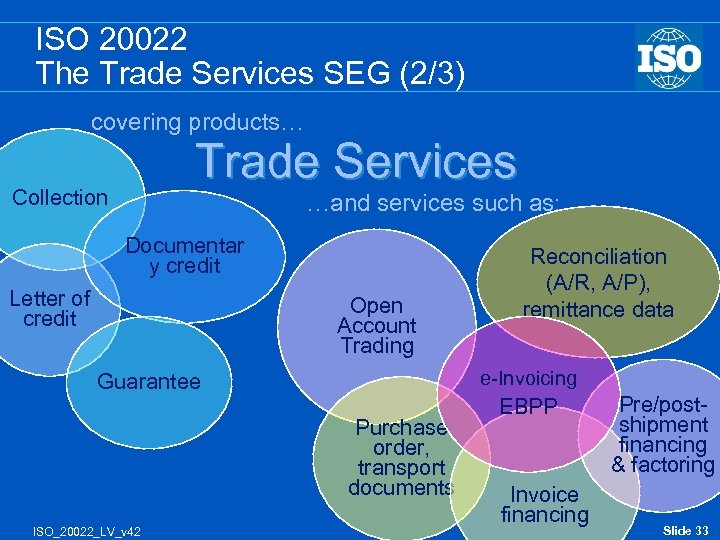 ISO 20022 The Trade Services SEG (2/3) covering products… Trade Services Collection …and services