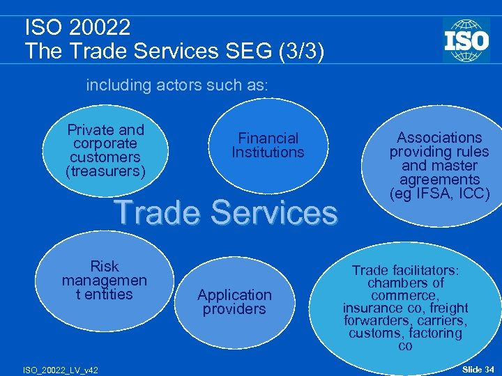 ISO 20022 The Trade Services SEG (3/3) including actors such as: Private and corporate