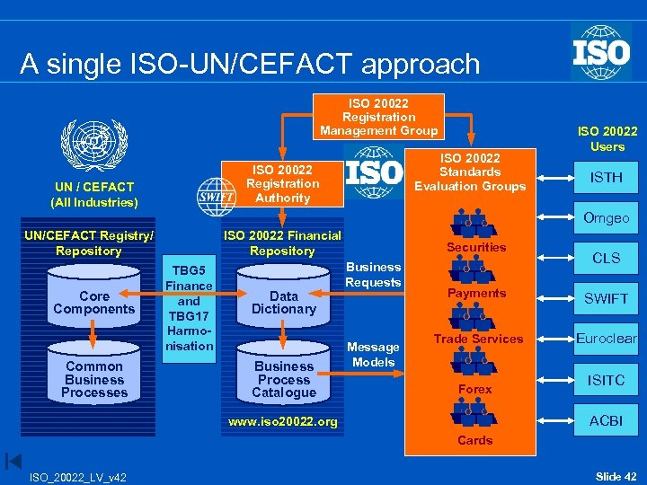 A single ISO-UN/CEFACT approach ISO 20022 Registration Management Group ISO 20022 Standards Evaluation Groups