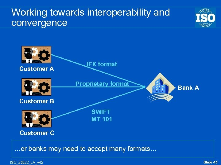 Working towards interoperability and convergence Customer A IFX format Proprietary format Bank A Customer