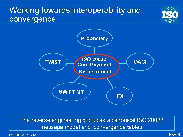 Working towards interoperability and convergence Proprietary TWIST ISO 20022 Core Payment Kernel model SWIFT
