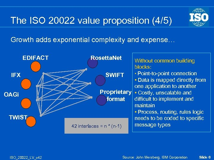 The ISO 20022 value proposition (4/5) Growth adds exponential complexity and expense… EDIFACT IFX