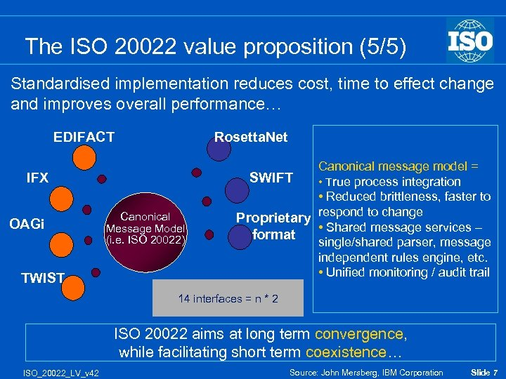 The ISO 20022 value proposition (5/5) Standardised implementation reduces cost, time to effect change