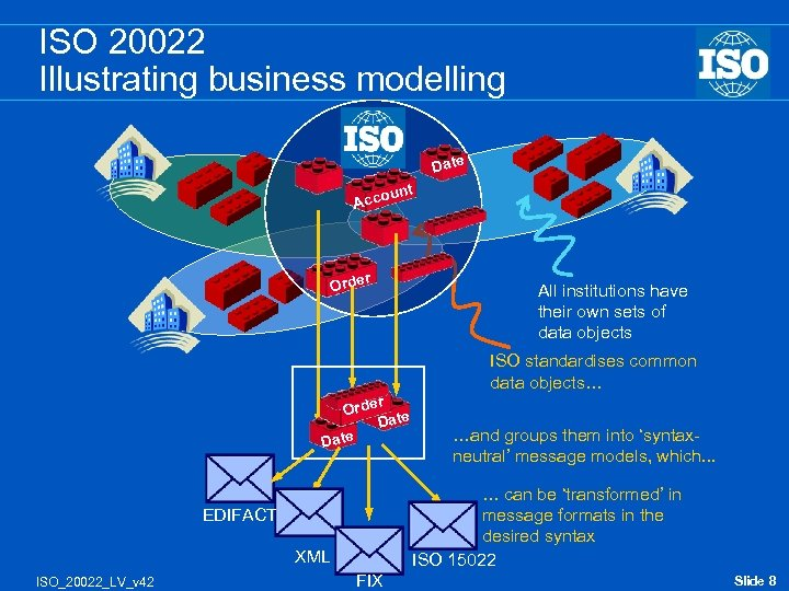 ISO 20022 Illustrating business modelling Date nt u Acco r Orde All institutions have