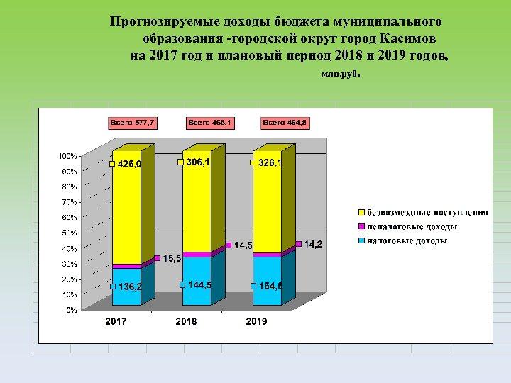 Прогнозируемые доходы бюджета муниципального образования -городской округ город Касимов на 2017 год и плановый