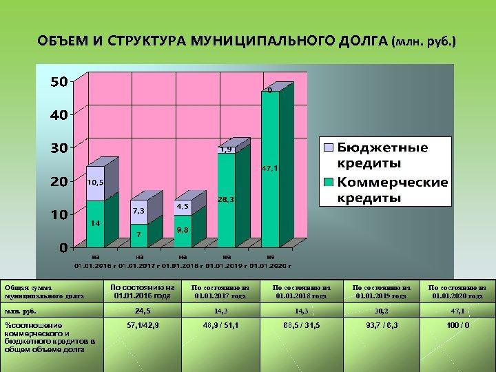 ОБЪЕМ И СТРУКТУРА МУНИЦИПАЛЬНОГО ДОЛГА (млн. руб. ) Общая сумма муниципального долга млн. руб.