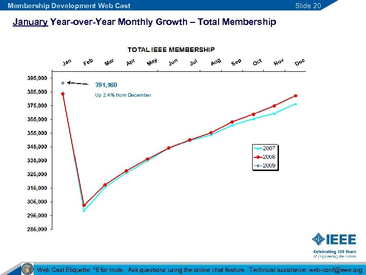 Membership Development Web Cast Slide 20 January Year-over-Year Monthly Growth – Total Membership 391,