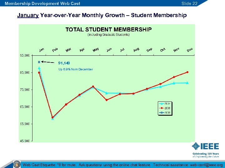 Membership Development Web Cast Slide 22 January Year-over-Year Monthly Growth – Student Membership 91,