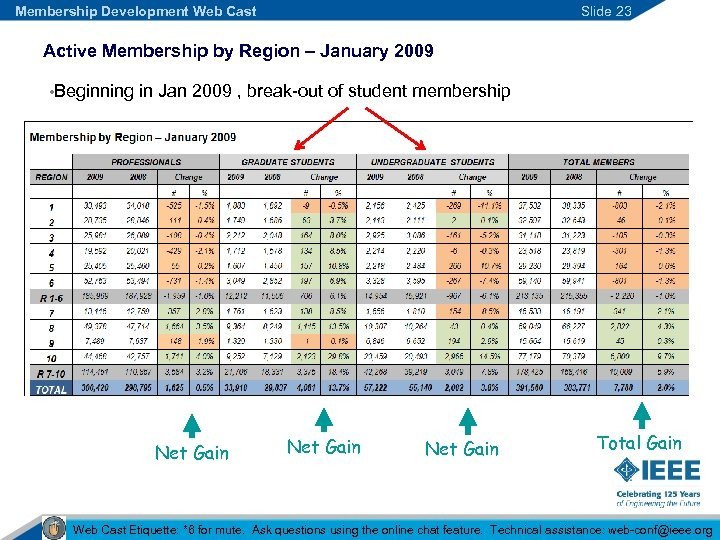 Membership Development Web Cast Slide 23 Active Membership by Region – January 2009 •