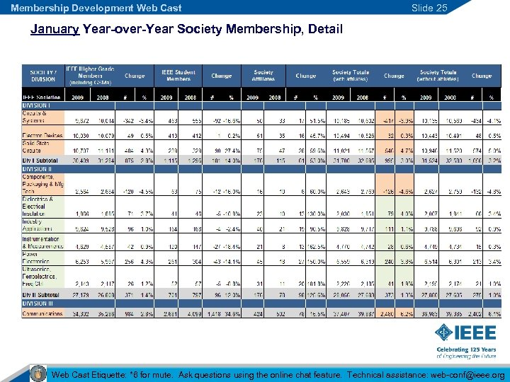 Membership Development Web Cast Slide 25 January Year-over-Year Society Membership, Detail Web Cast Etiquette: