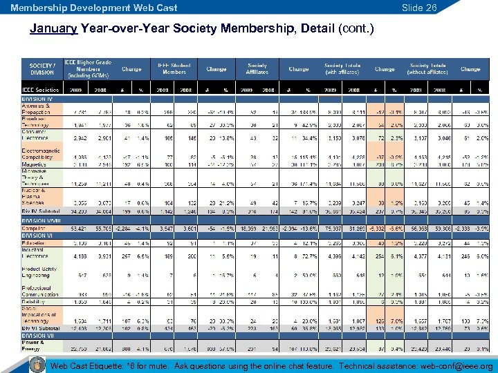 Membership Development Web Cast Slide 26 January Year-over-Year Society Membership, Detail (cont. ) Web