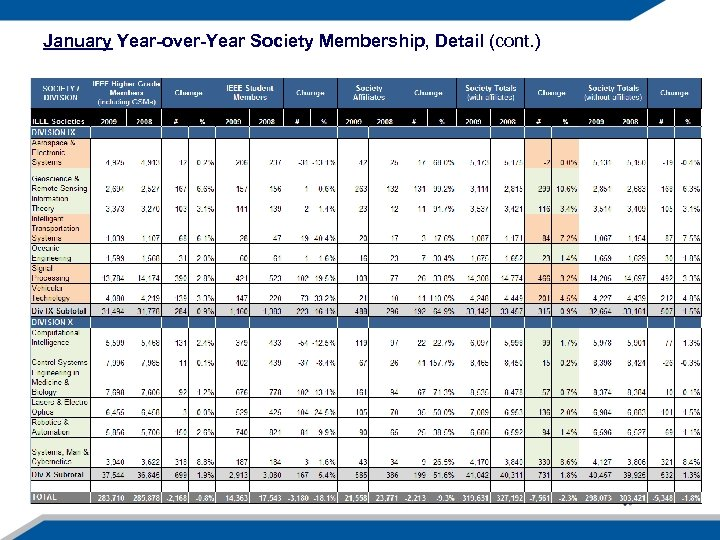 January Year-over-Year Society Membership, Detail (cont. )