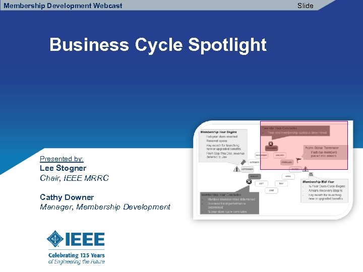 Membership Development Webcast Business Cycle Spotlight Presented by: Lee Stogner Chair, IEEE MRRC Cathy