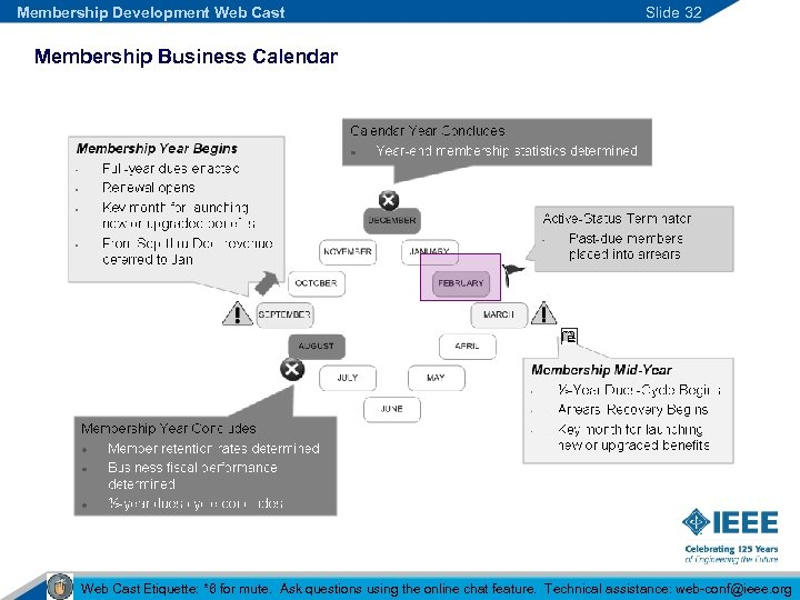 Membership Development Web Cast Slide 32 Membership Business Calendar Web Cast Etiquette: *6 for