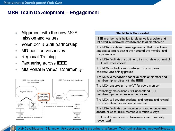 Membership Development Web Cast MRR Team Development – Engagement Alignment with the new MGA