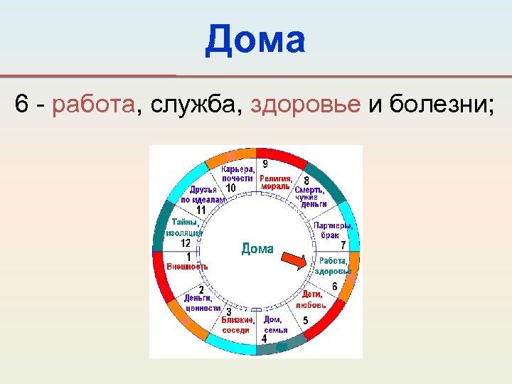 Дома 6 - работа, служба, здоровье и болезни;