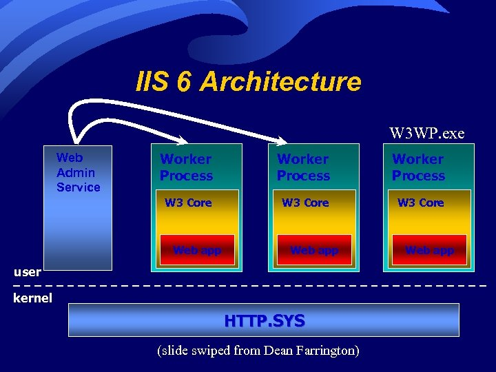 IIS 6 Architecture W 3 WP. exe Web Admin Service Worker Process W 3