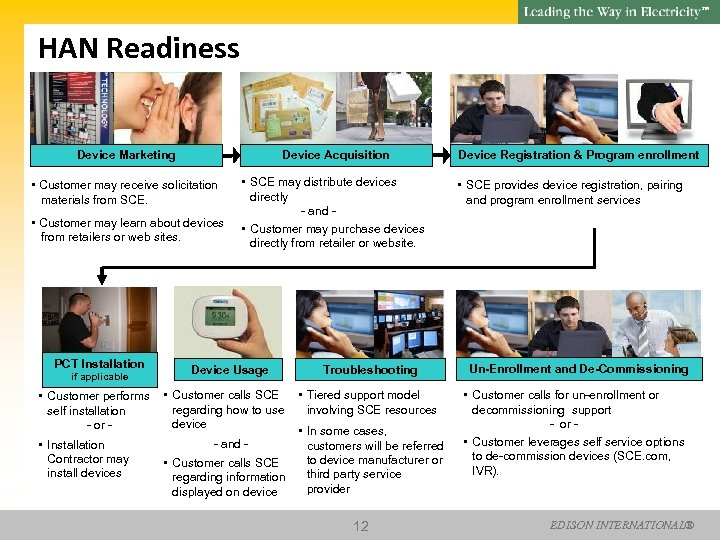 SM HAN Readiness Device Marketing Device Acquisition • Customer may receive solicitation materials from