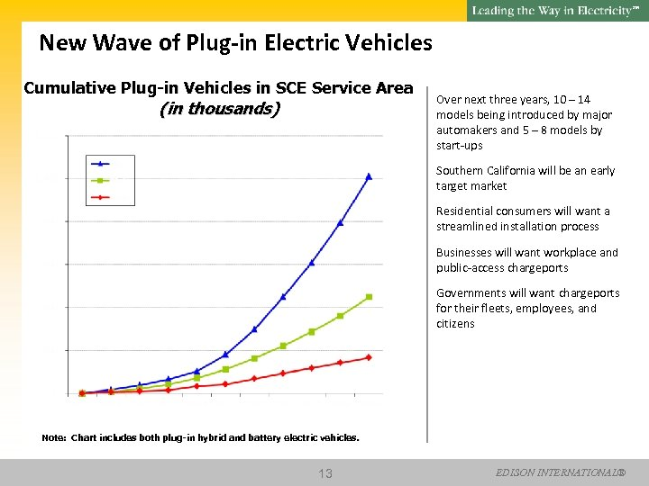 SM New Wave of Plug-in Electric Vehicles Cumulative Plug-in Vehicles in SCE Service Area