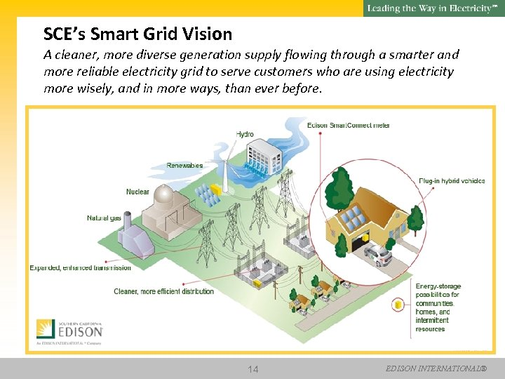 SM SCE's Smart Grid Vision A cleaner, more diverse generation supply flowing through a